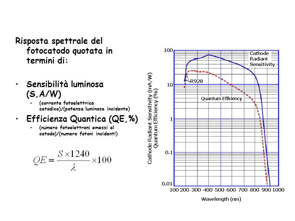 Risposta spettrale del fotocatodo quotata in termini di: