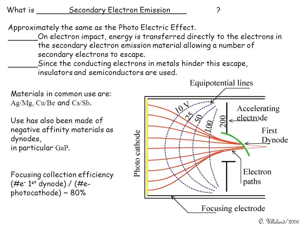 What is Secondary Electron Emission