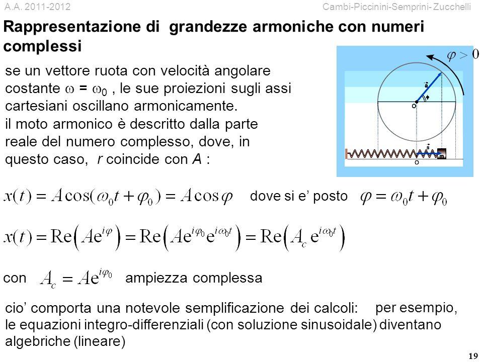 Rappresentazione di grandezze armoniche con numeri complessi