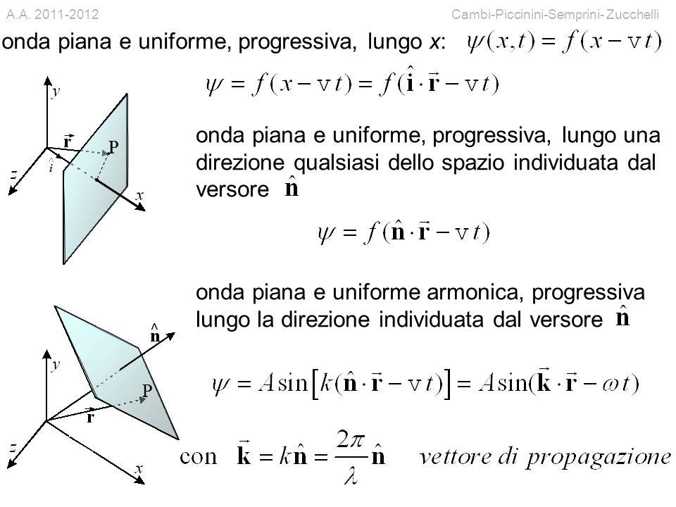 onda piana e uniforme, progressiva, lungo x: