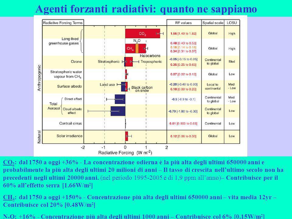 Agenti forzanti radiativi: quanto ne sappiamo