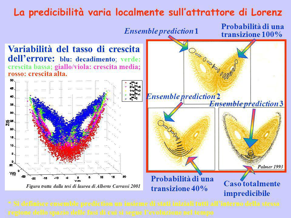 La predicibilità varia localmente sull'attrattore di Lorenz