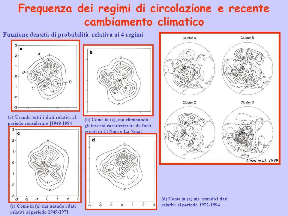 Frequenza dei regimi di circolazione e recente cambiamento climatico