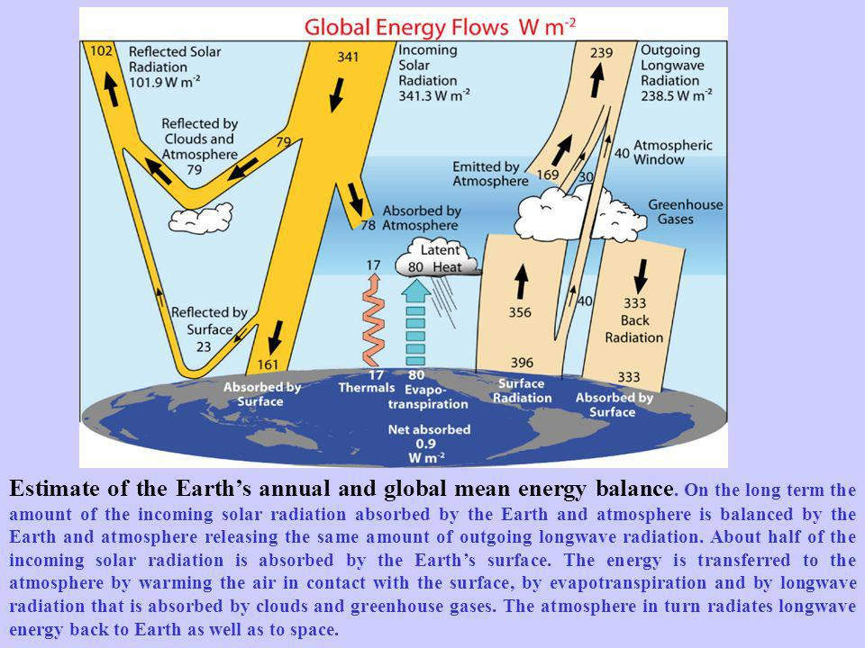 Estimate of the Earth's annual and global mean energy balance