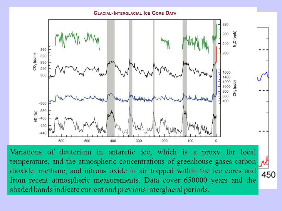 Variations of deuterium in antarctic ice, which is a proxy for local temperature, and the atmospheric concentrations of greenhouse gases carbon dioxide, methane, and nitrous oxide in air trapped within the ice cores and from recent atmospheric measurements.