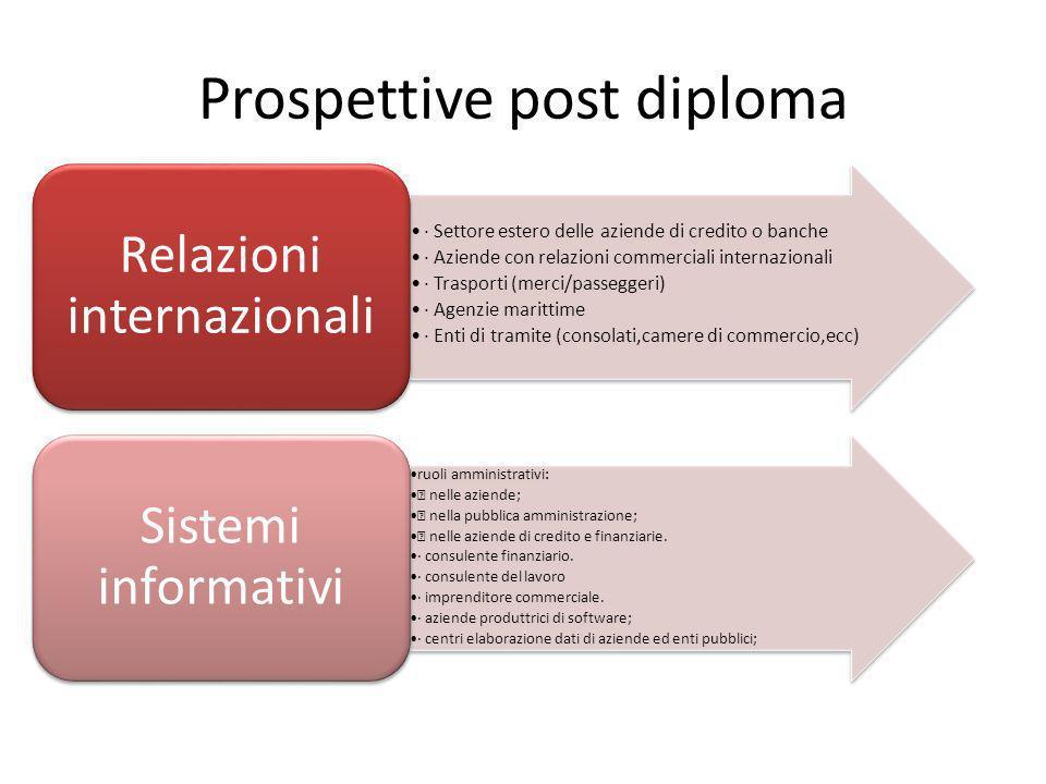Prospettive post diploma