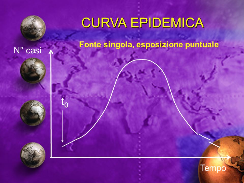 CURVA EPIDEMICA Fonte singola, esposizione puntuale N° casi t0 Tempo