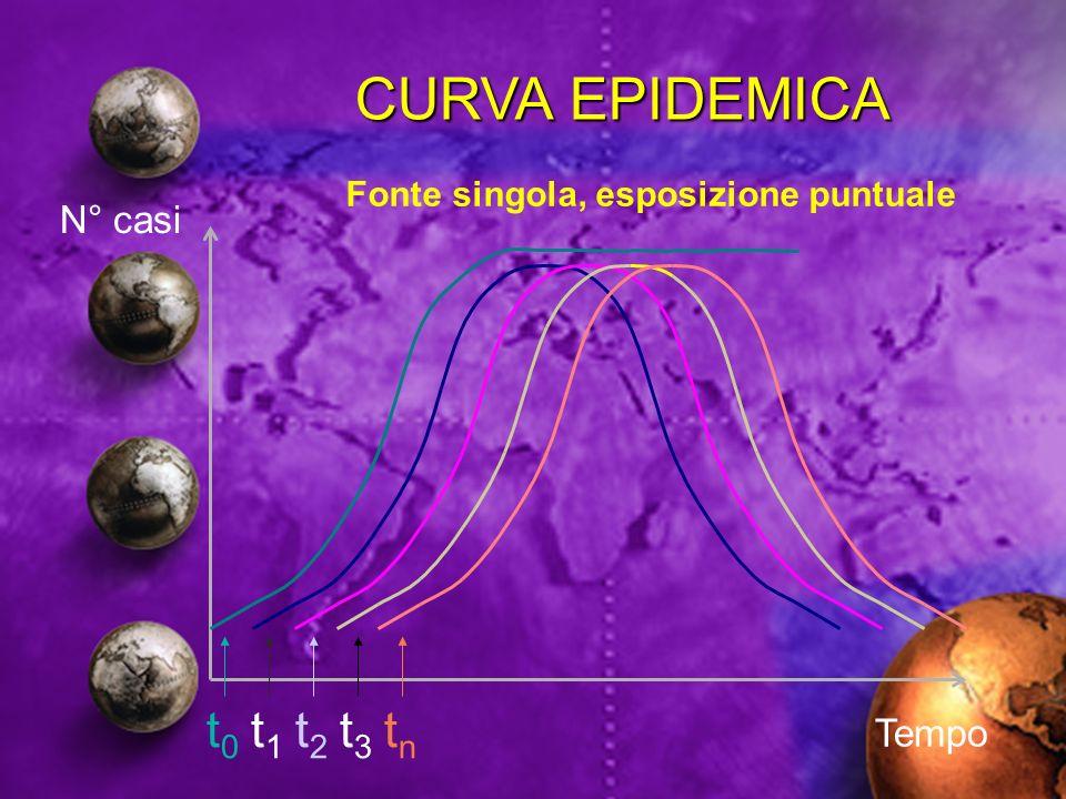 CURVA EPIDEMICA t0 t1 t2 t3 tn N° casi Tempo