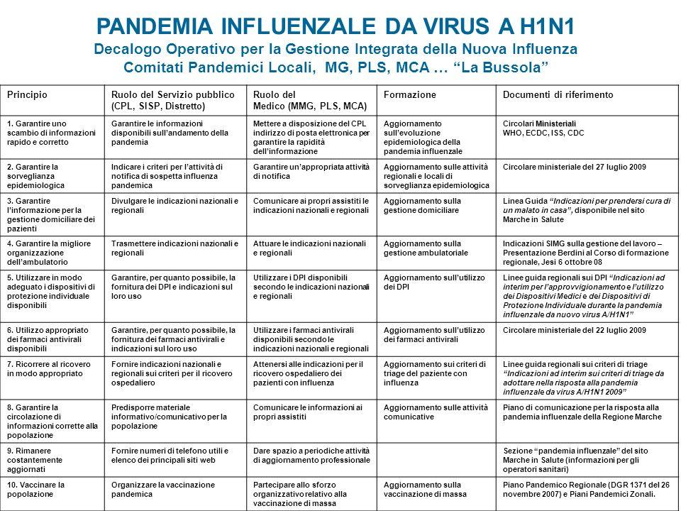 PANDEMIA INFLUENZALE DA VIRUS A H1N1