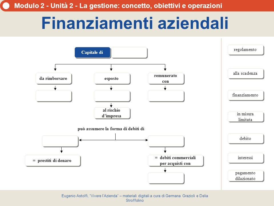 Finanziamenti aziendali