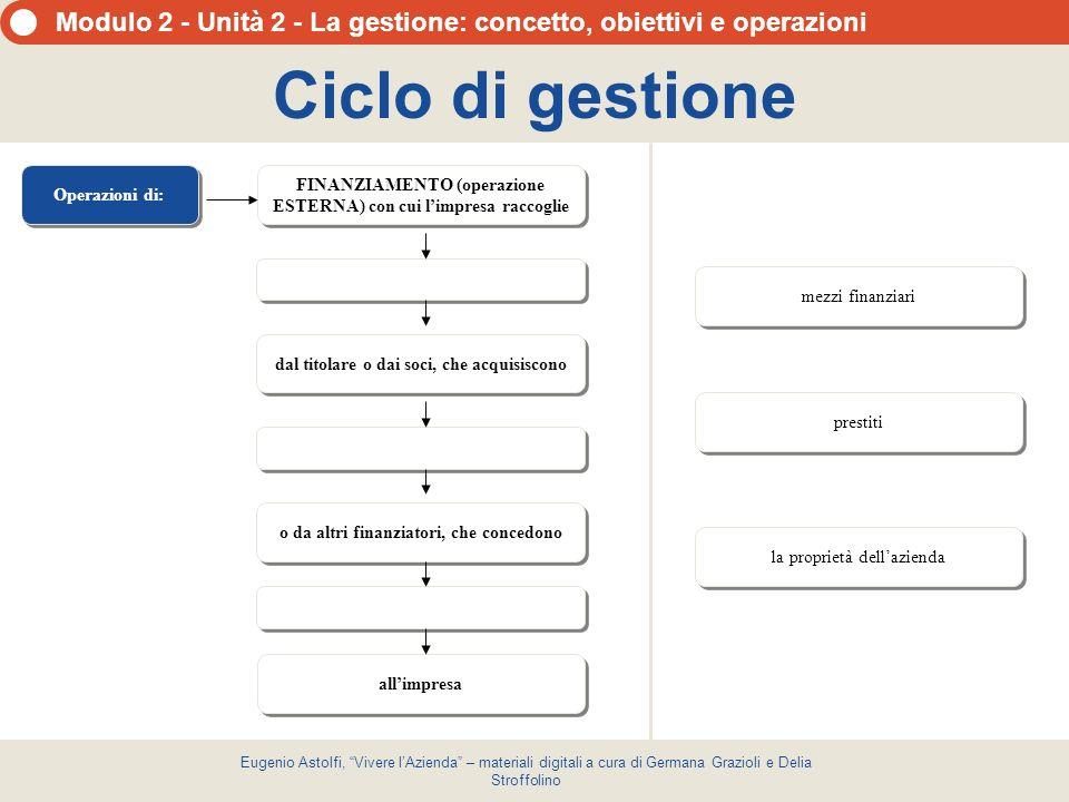 Ciclo di gestione Operazioni di: FINANZIAMENTO (operazione ESTERNA) con cui l'impresa raccoglie. mezzi finanziari.