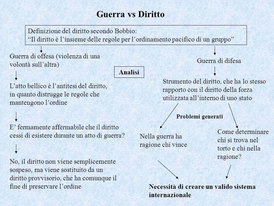 Guerra vs Diritto Definizione del diritto secondo Bobbio: