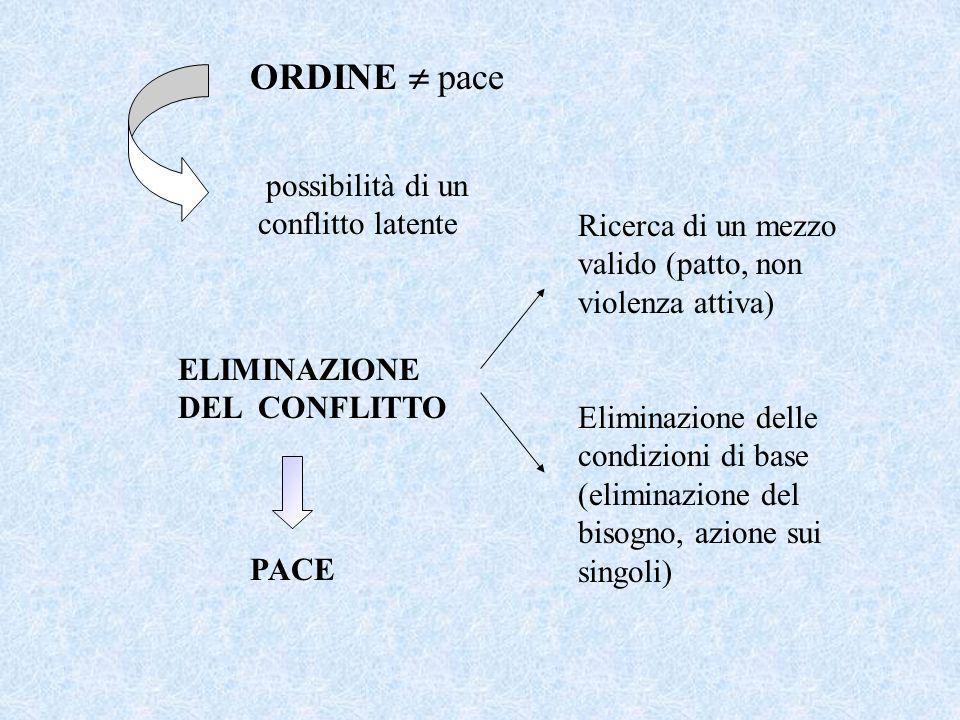 ORDINE  pace possibilità di un conflitto latente