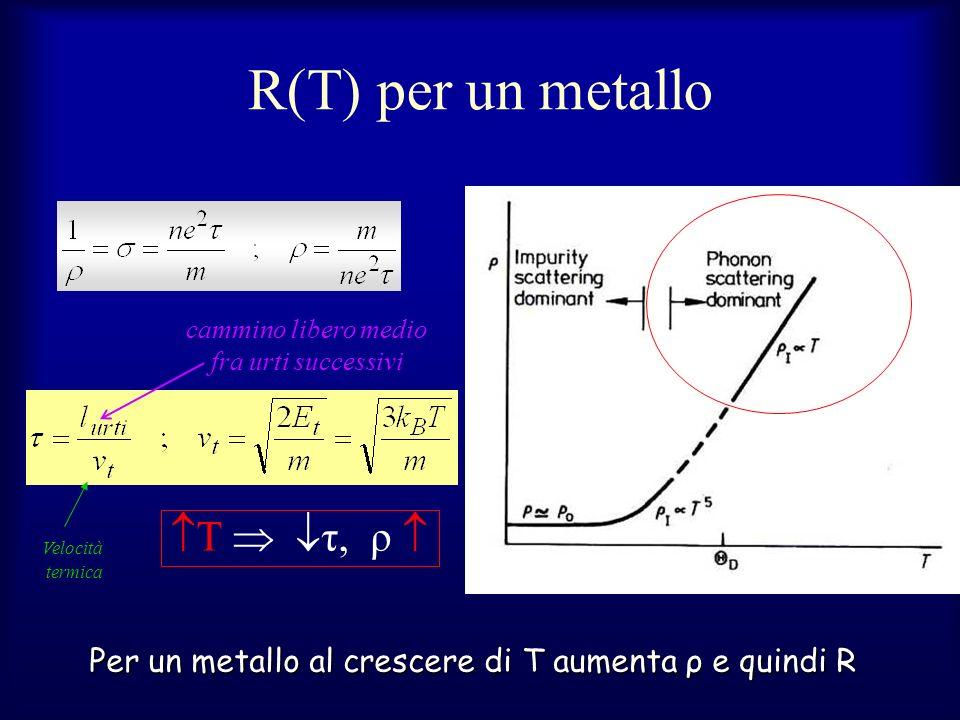 R(T) per un metallo T  τ, ρ 
