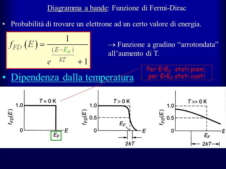 Diagramma a bande: Funzione di Fermi-Dirac