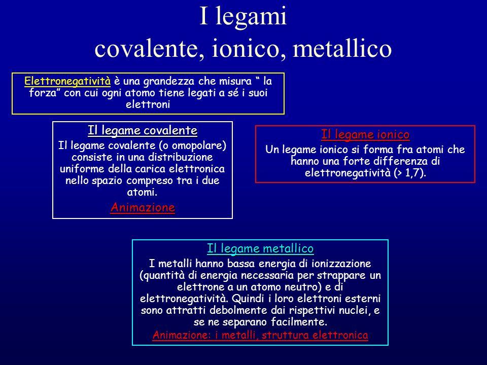 I legami covalente, ionico, metallico