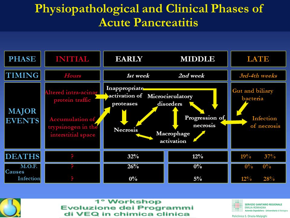 Physiopathological and Clinical Phases of Acute Pancreatitis