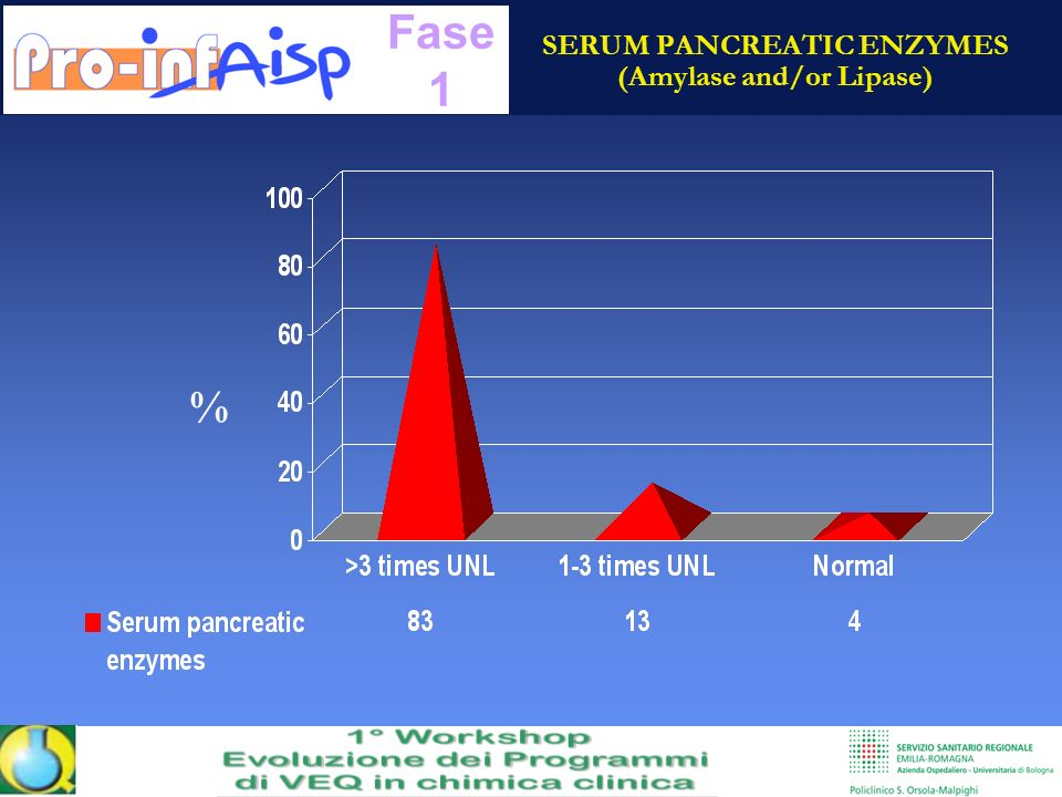 SERUM PANCREATIC ENZYMES (Amylase and/or Lipase)