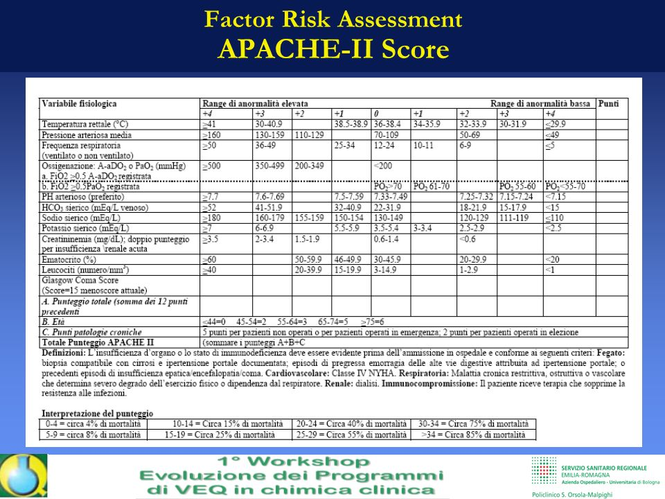 Factor Risk Assessment APACHE-II Score