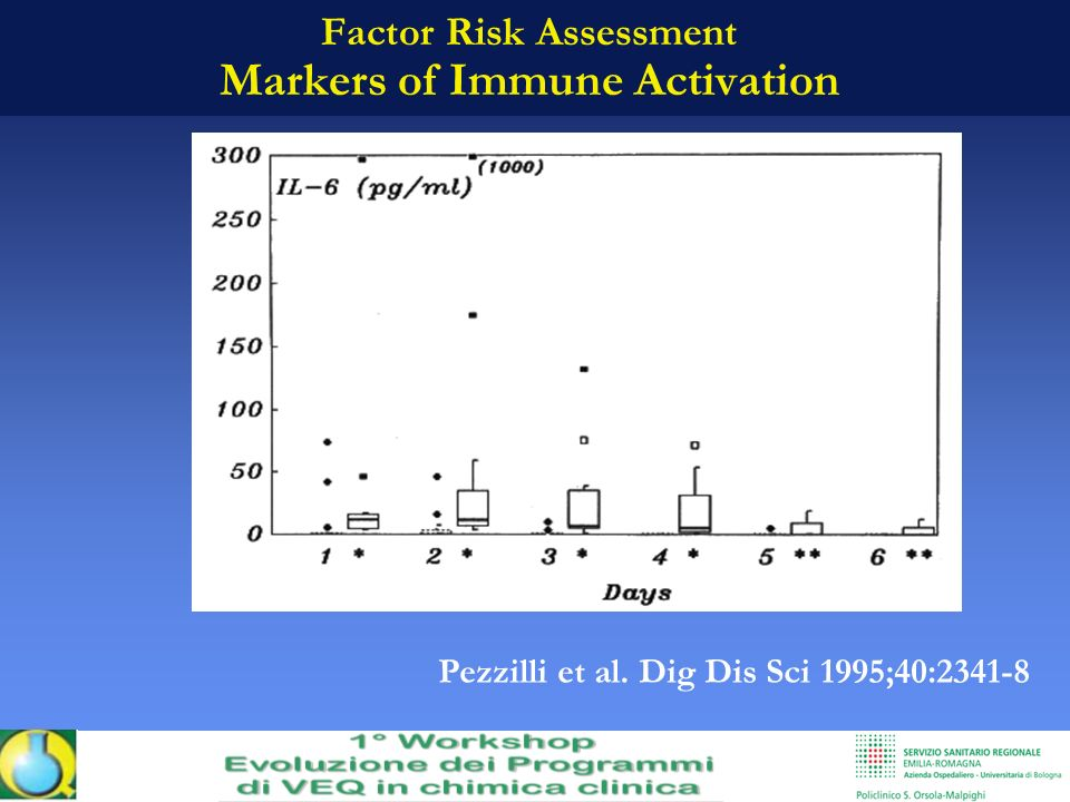 Factor Risk Assessment Markers of Immune Activation