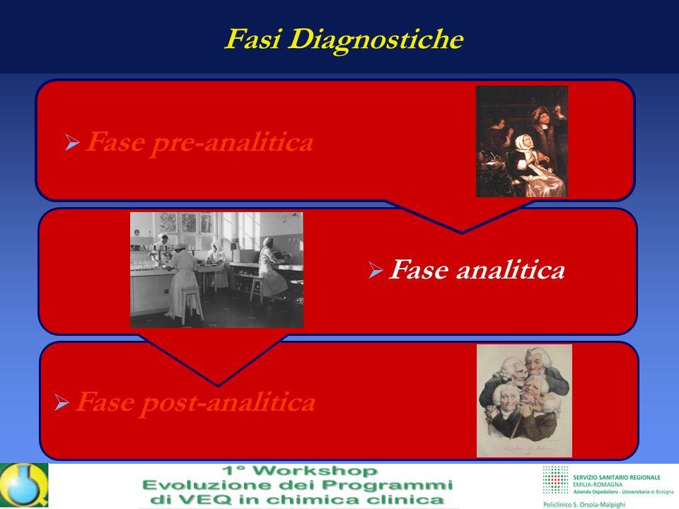 Fasi Diagnostiche Fase pre-analitica Fase analitica