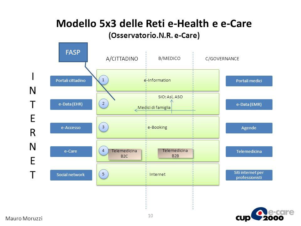Modello 5x3 delle Reti e-Health e e-Care (Osservatorio.N.R. e-Care)