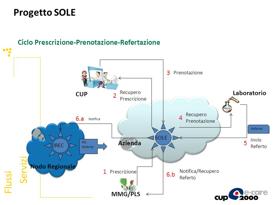Ciclo Prescrizione-Prenotazione-Refertazione