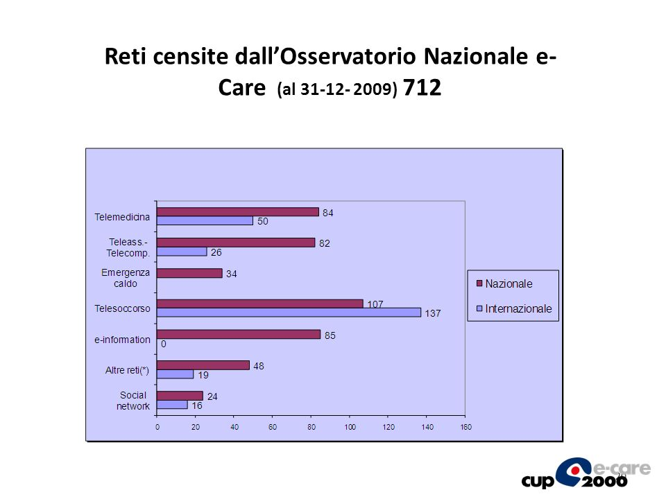 Reti censite dall'Osservatorio Nazionale e- Care (al ) 712