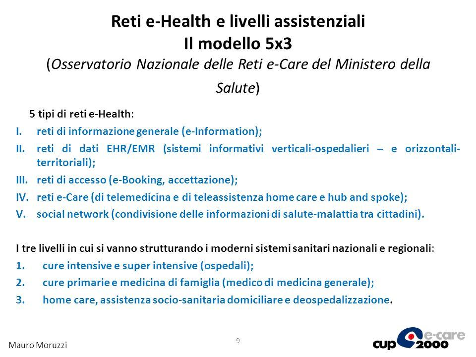 Reti e-Health e livelli assistenziali Il modello 5x3 (Osservatorio Nazionale delle Reti e-Care del Ministero della Salute)
