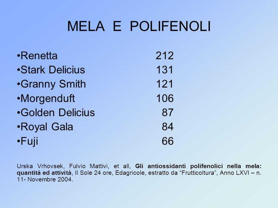 MELA E POLIFENOLI Renetta 212 Stark Delicius 131 Granny Smith 121