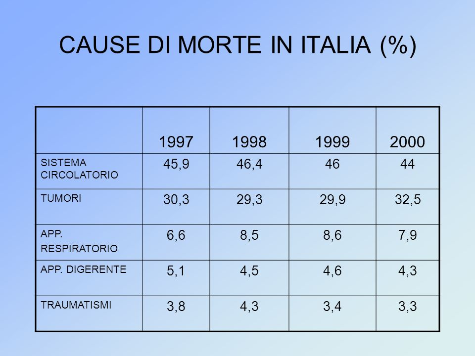 CAUSE DI MORTE IN ITALIA (%)