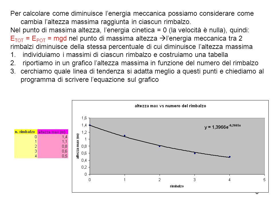 Per calcolare come diminuisce l'energia meccanica possiamo considerare come cambia l'altezza massima raggiunta in ciascun rimbalzo.