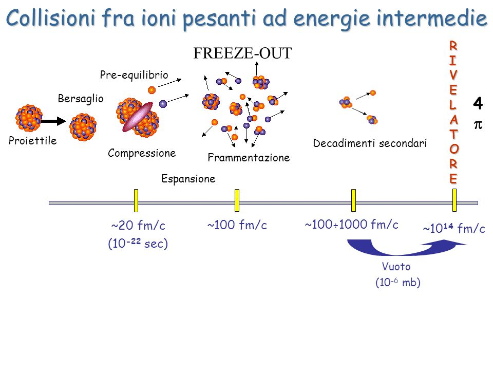 Collisioni fra ioni pesanti ad energie intermedie