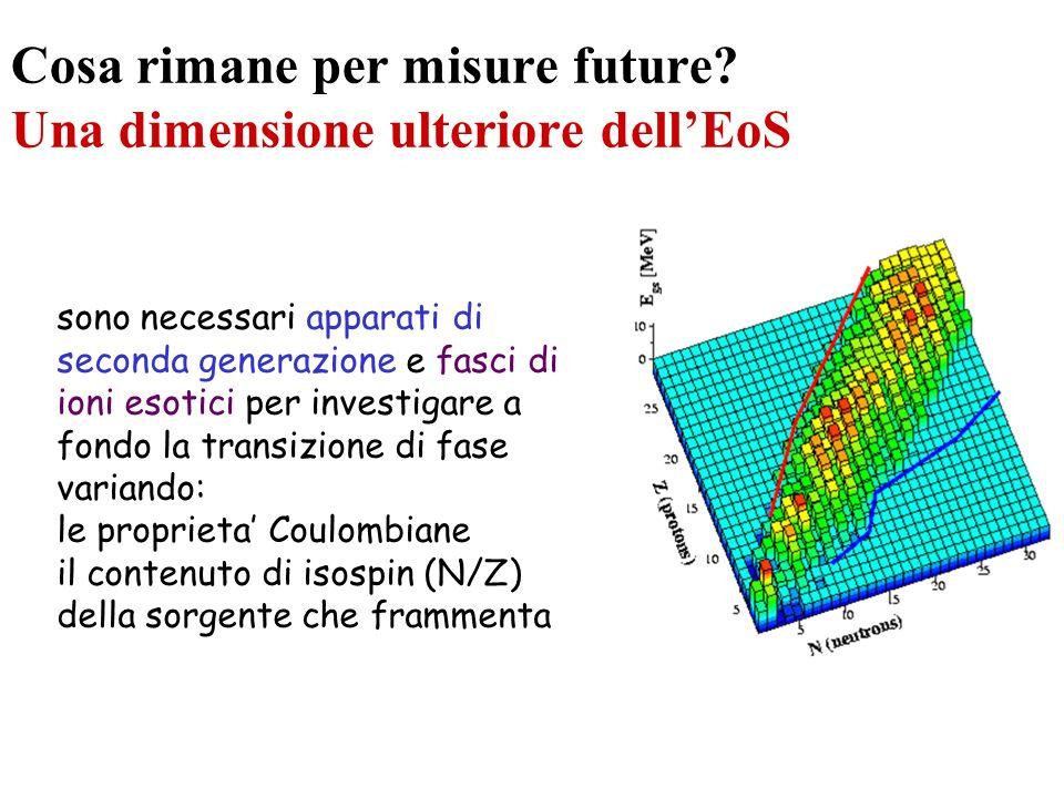 Cosa rimane per misure future Una dimensione ulteriore dell'EoS