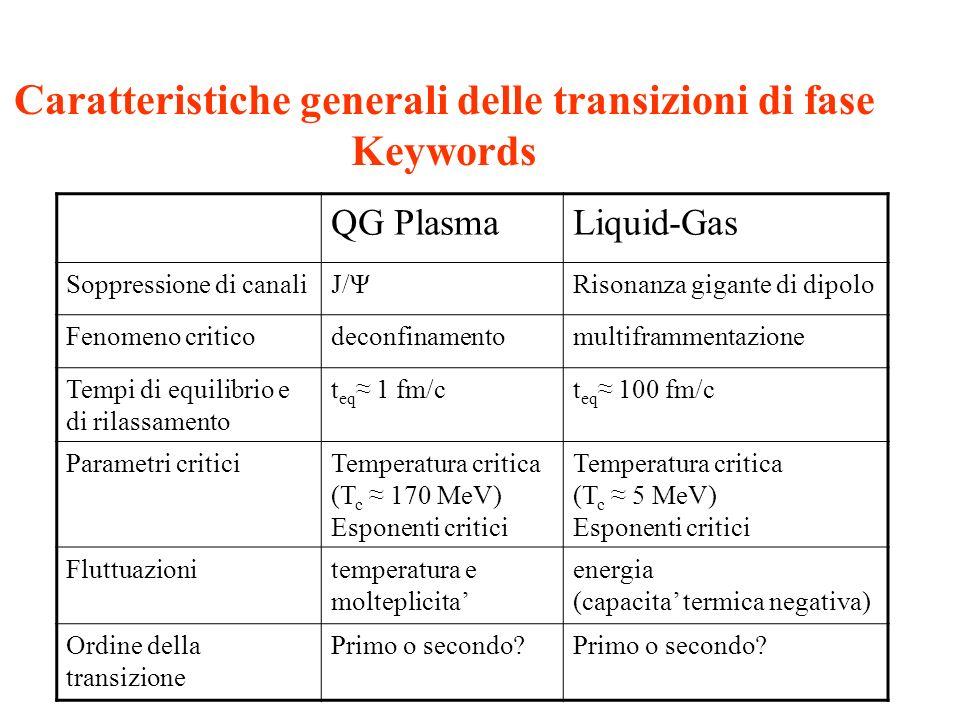 Caratteristiche generali delle transizioni di fase Keywords