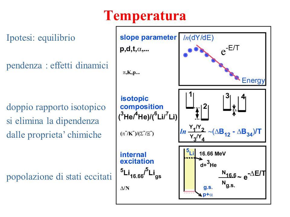 Temperatura Ipotesi: equilibrio pendenza : effetti dinamici