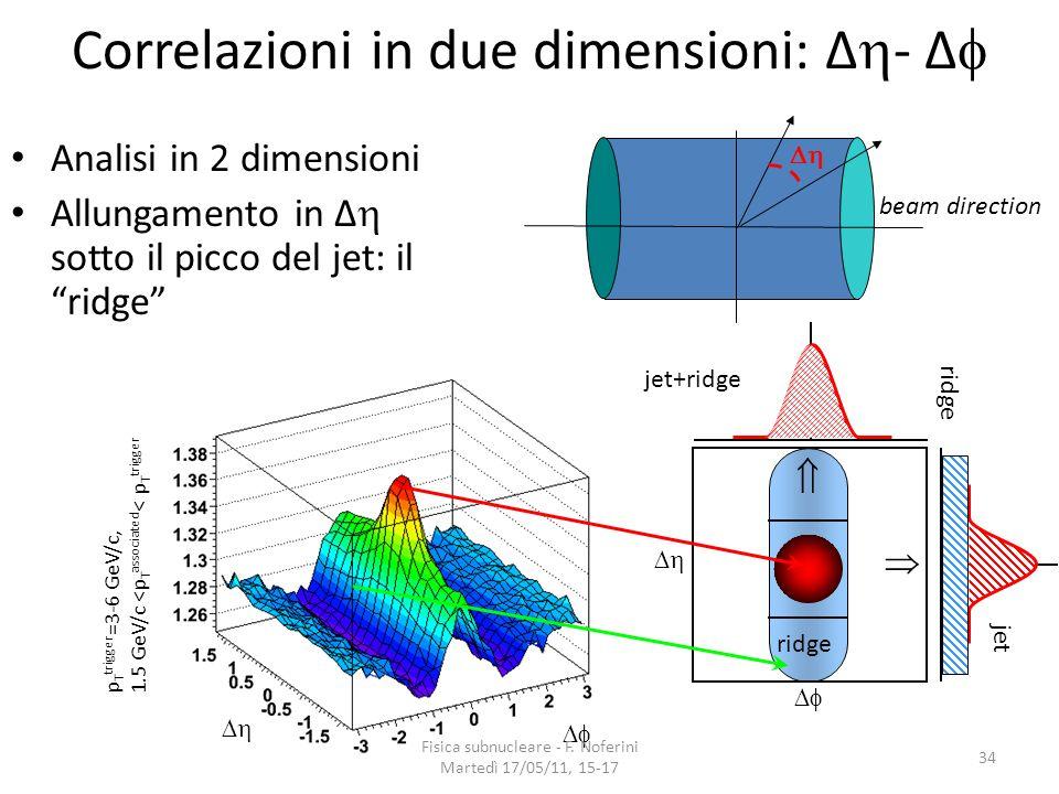 Correlazioni in due dimensioni: Δ- Δ
