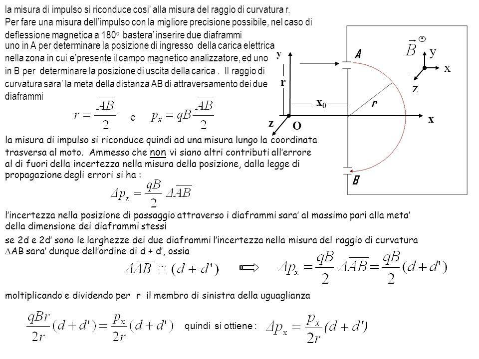 la misura di impulso si riconduce cosi' alla misura del raggio di curvatura r.