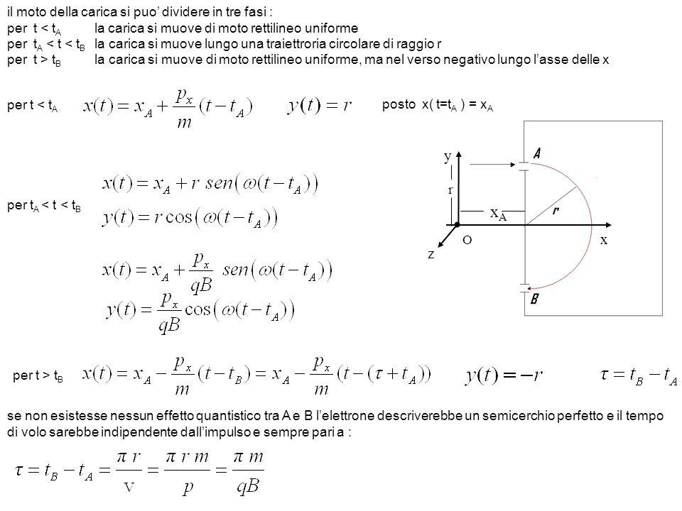 xA y x z il moto della carica si puo' dividere in tre fasi :