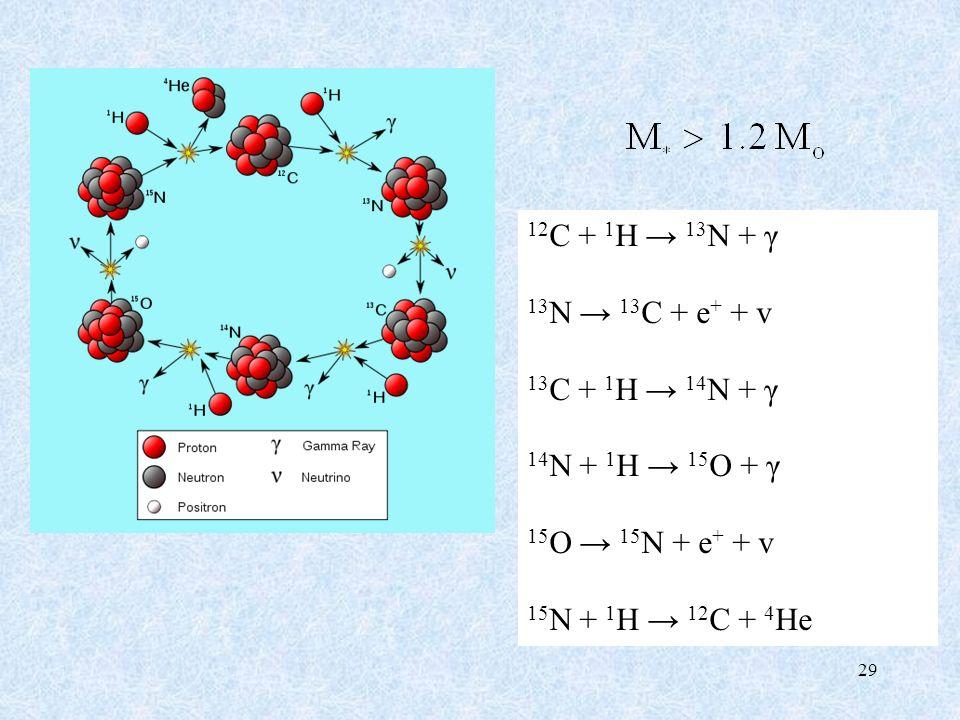 12C + 1H → 13N + γ 13N → 13C + e+ + v 13C + 1H → 14N + γ 14N + 1H → 15O + γ 15O → 15N + e+ + v 15N + 1H → 12C + 4He