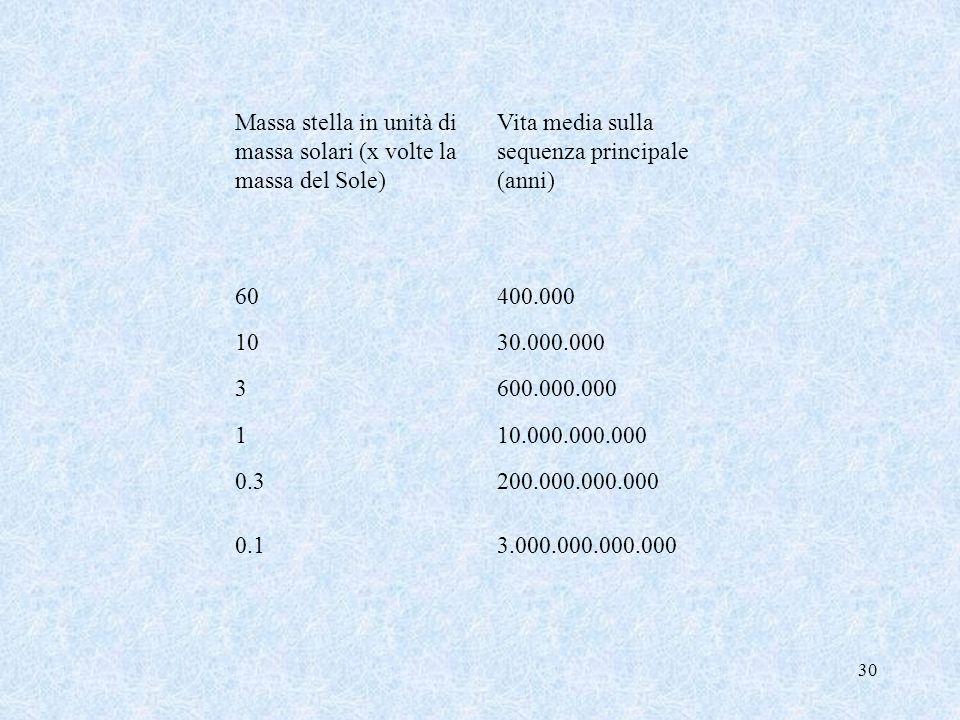 Massa stella in unità di massa solari (x volte la massa del Sole)