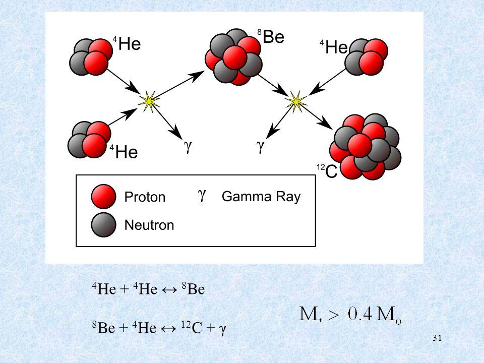 4He + 4He ↔ 8Be 8Be + 4He ↔ 12C + γ