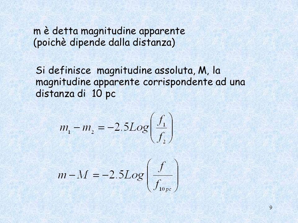 m è detta magnitudine apparente (poichè dipende dalla distanza)