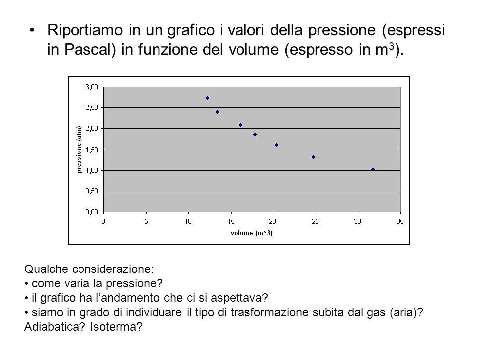 Riportiamo in un grafico i valori della pressione (espressi in Pascal) in funzione del volume (espresso in m3).