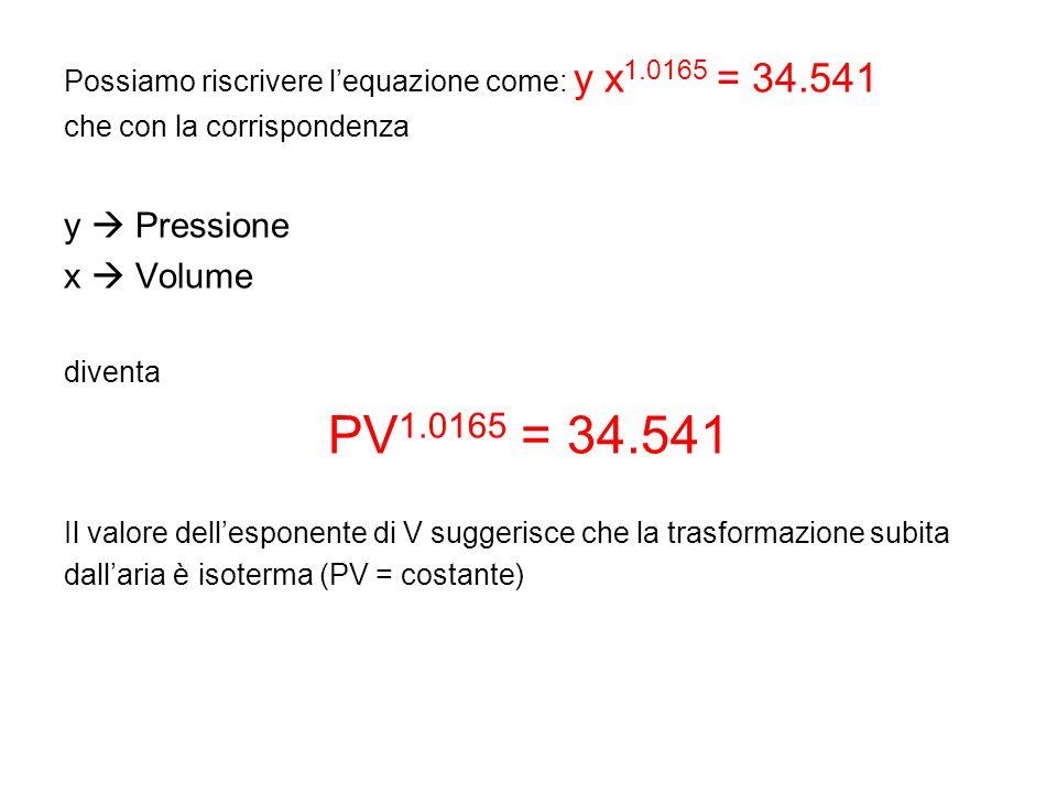 PV1.0165 = 34.541 y  Pressione x  Volume