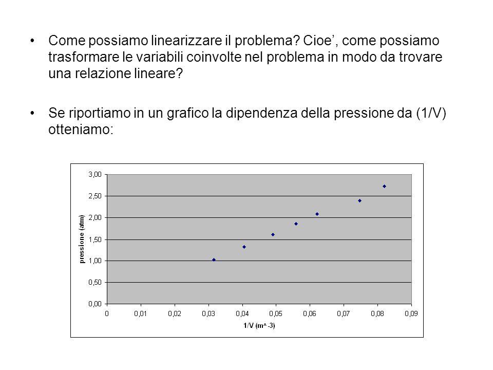 Come possiamo linearizzare il problema
