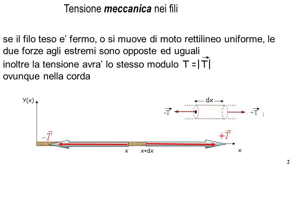 Tensione meccanica nei fili