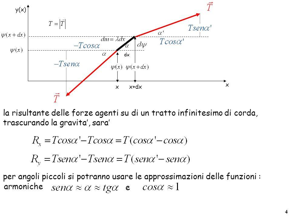 x x+dx. y(x) dx. la risultante delle forze agenti su di un tratto infinitesimo di corda, trascurando la gravita', sara'