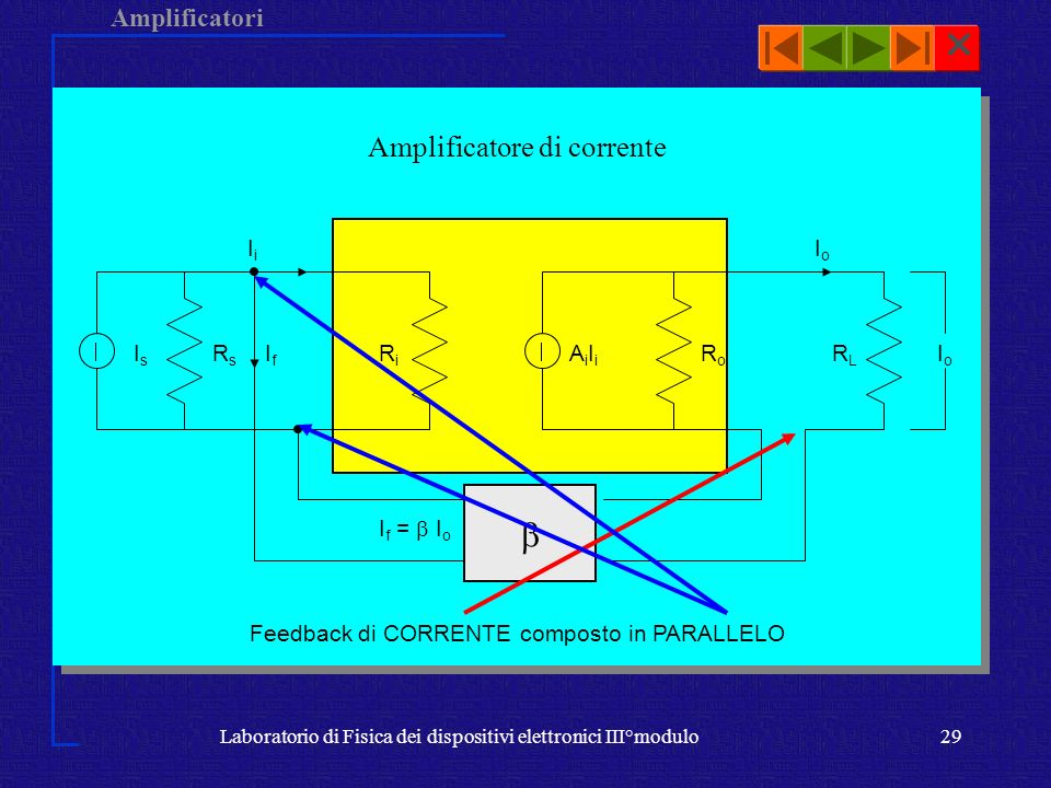  Amplificatore di corrente Ri If =  Io Rs Is If Ii Io RL AiIi Ro