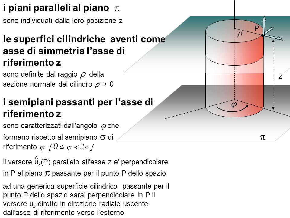 i piani paralleli al piano p